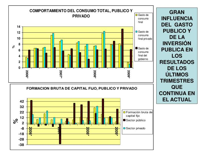 GRAN INFLUENCIA DEL  GASTO PUBLICO Y DE LA INVERSIÓN PUBLICA EN LOS RESULTADOS DE LOS ÚLTIMOS TRIMESTRES QUE CONTINUA EN EL ACTUAL