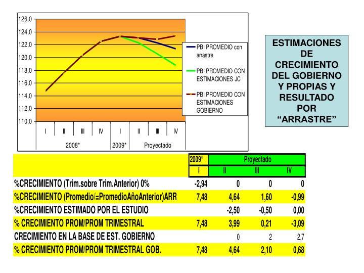 """ESTIMACIONES DE CRECIMIENTO DEL GOBIERNO Y PROPIAS Y RESULTADO POR  """"ARRASTRE"""""""