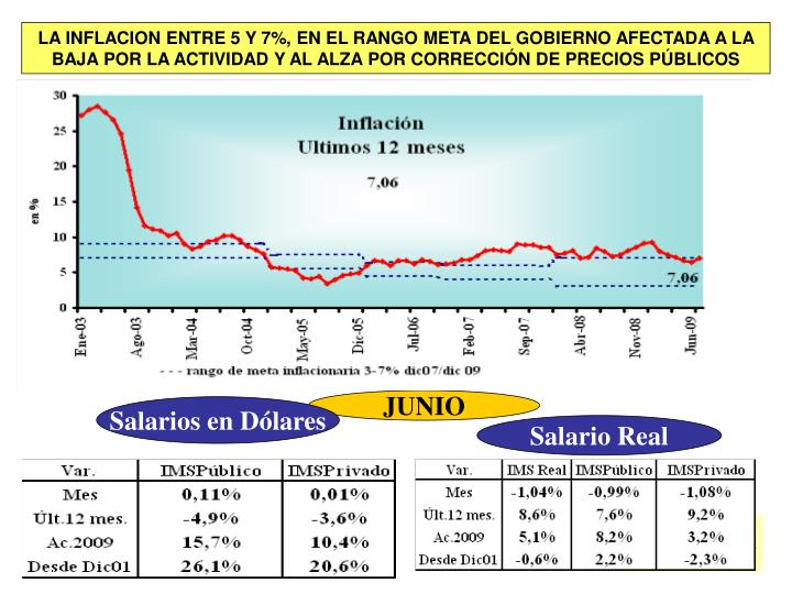 LA INFLACION ENTRE 5 Y 7%, EN EL RANGO META DEL GOBIERNO AFECTADA A LA BAJA POR LA ACTIVIDAD Y AL ALZA POR CORRECCIÓN DE PRECIOS PÚBLICOS