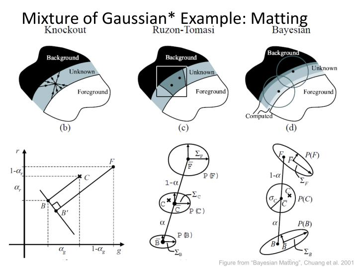 Mixture of Gaussian* Example: Matting