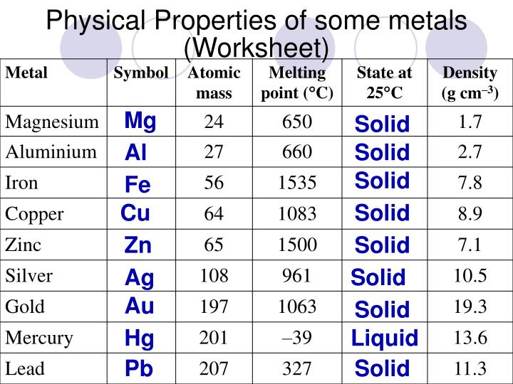 PPT Physical properties of metals and their uses PowerPoint – Physical Properties Worksheet