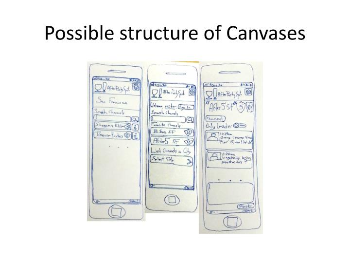 Possible structure of canvases