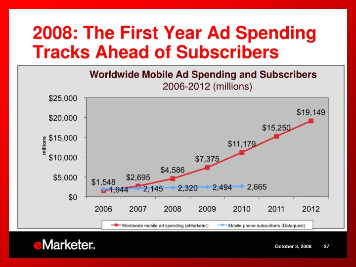 2008: The First Year Ad Spending Tracks Ahead of Subscribers