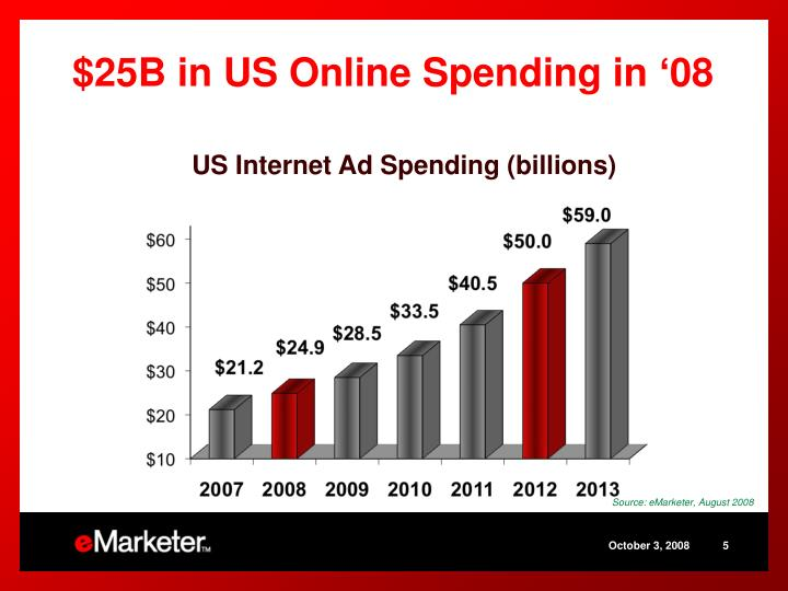 $25B in US Online Spending in '08