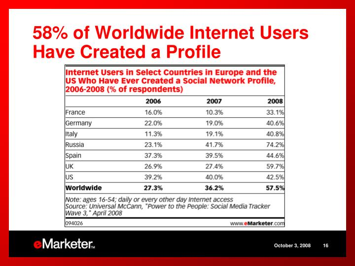 58% of Worldwide Internet Users Have Created a Profile