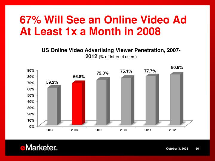 67% Will See an Online Video Ad At Least 1x a Month in 2008