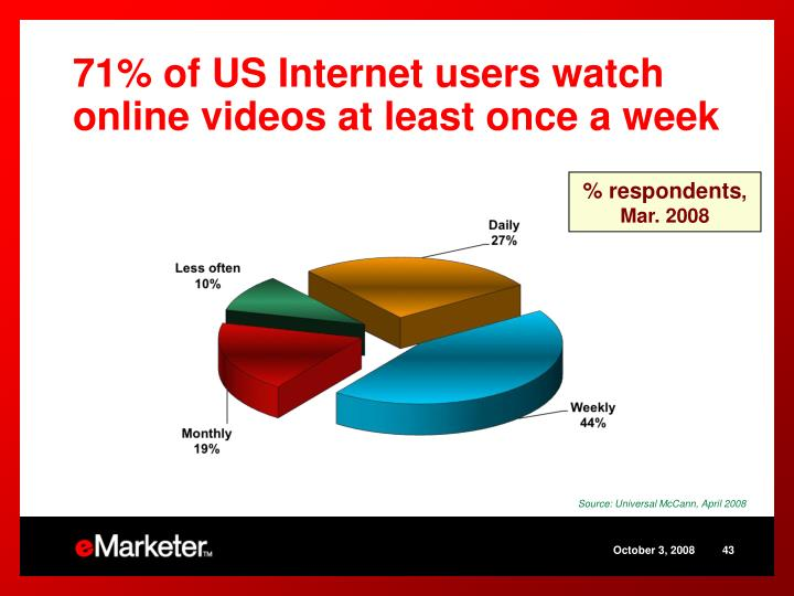 71% of US Internet users watch online videos at least once a week