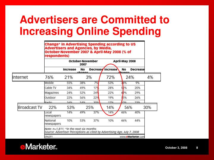 Advertisers are Committed to Increasing Online Spending