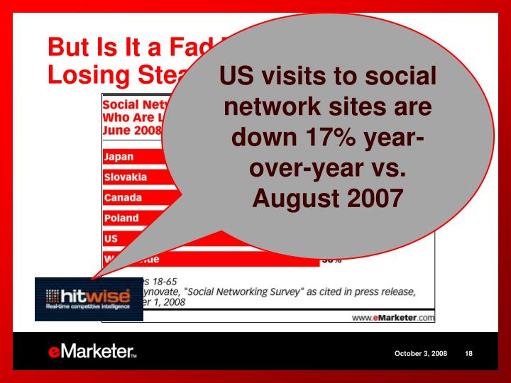 US visits to social network sites are down 17% year-over-year vs. August 2007