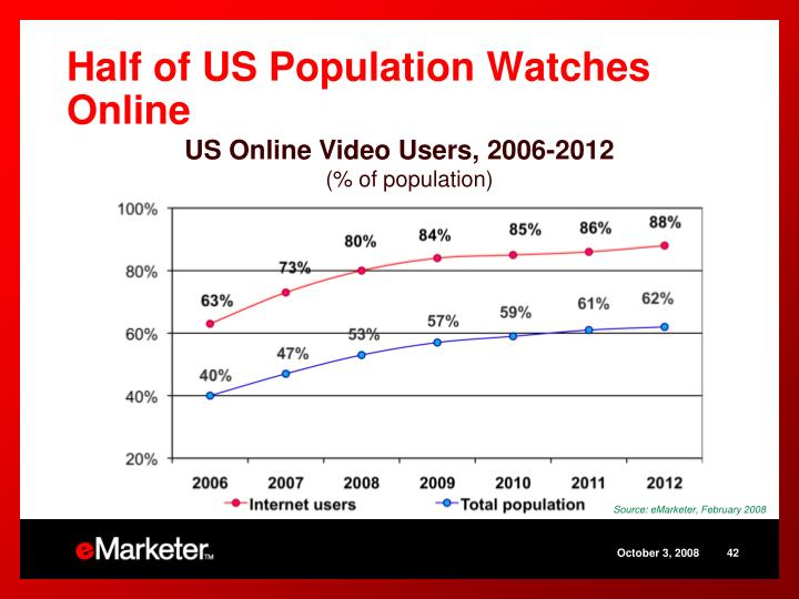 Half of US Population Watches Online