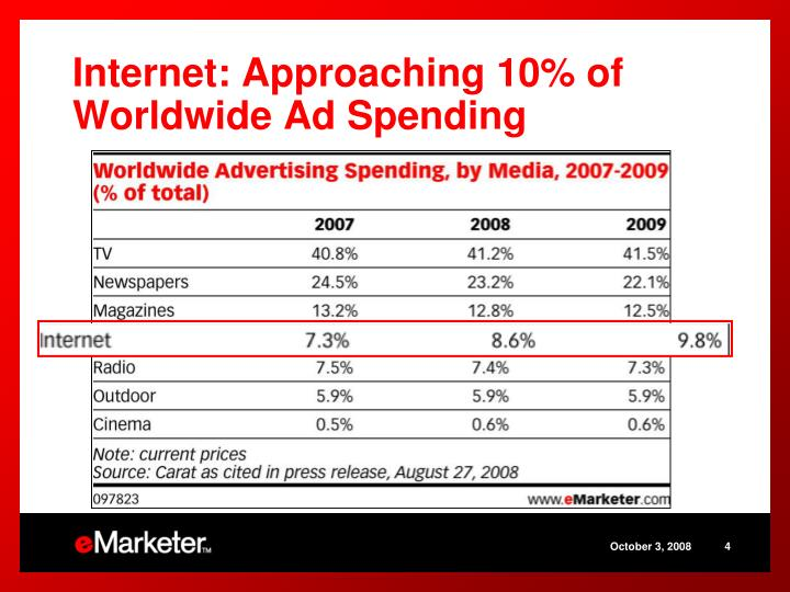 Internet: Approaching 10% of Worldwide Ad Spending