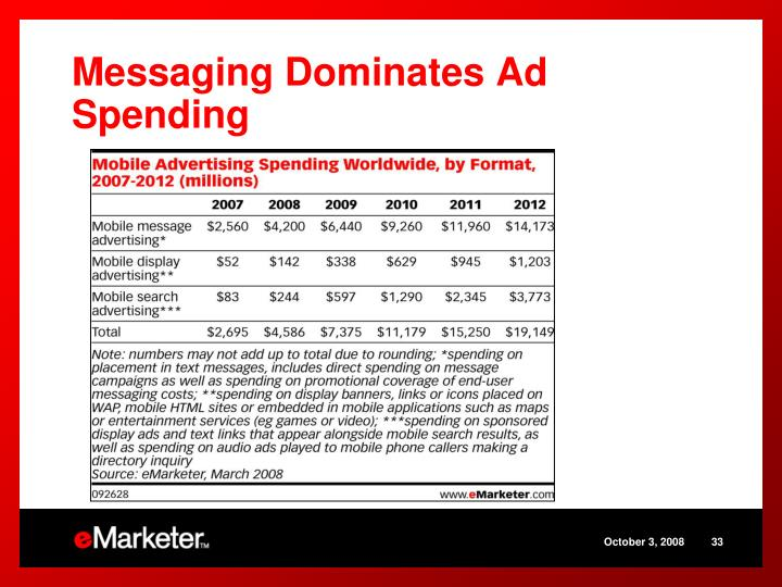 Messaging Dominates Ad Spending