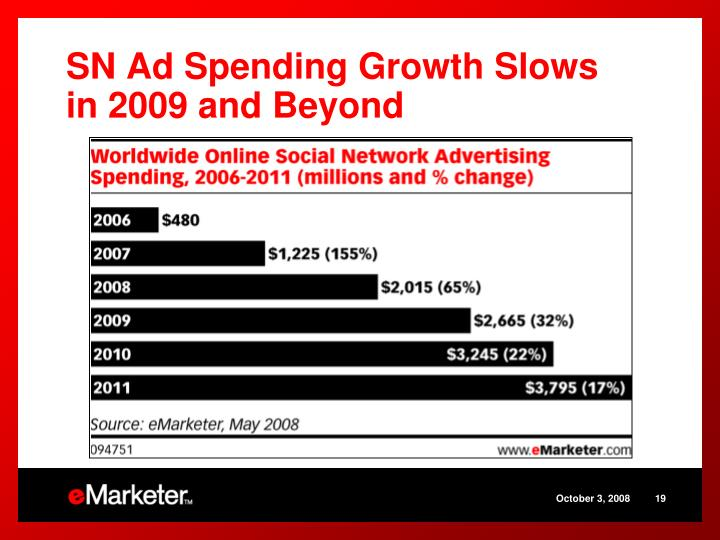 SN Ad Spending Growth Slows