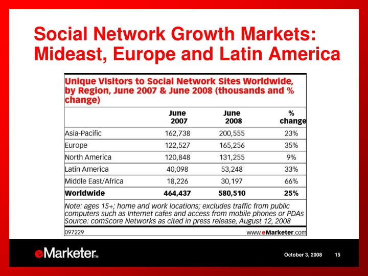 Social Network Growth Markets: Mideast, Europe and Latin America