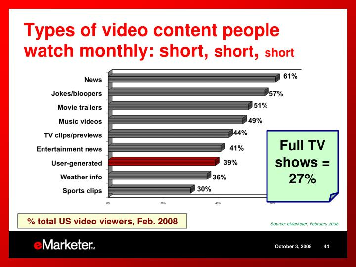 Types of video content people watch monthly: short,