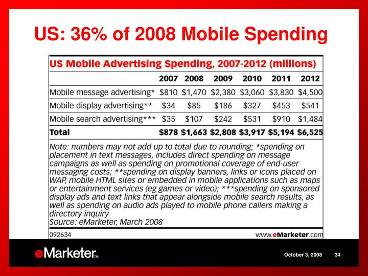 US: 36% of 2008 Mobile Spending
