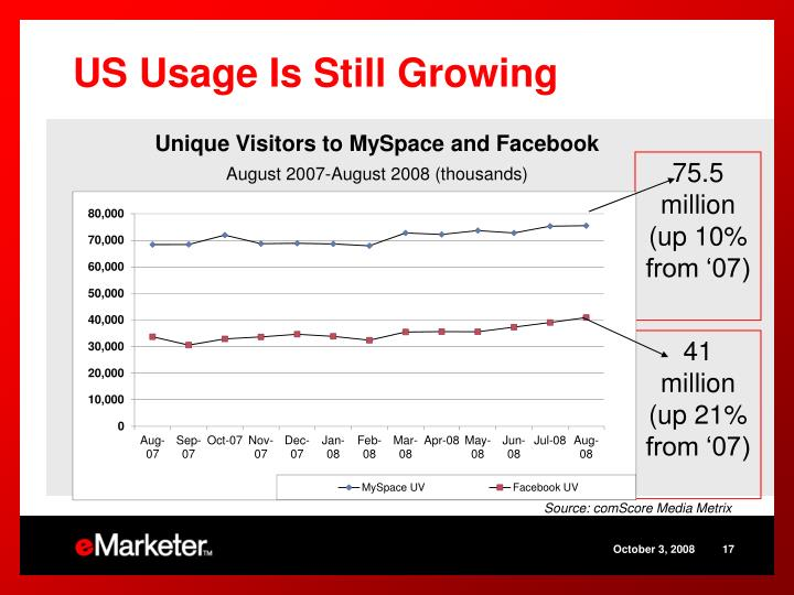 US Usage Is Still Growing