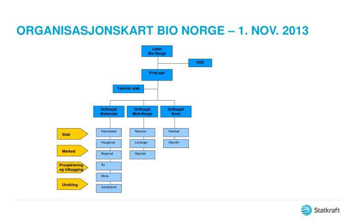 ORGANISASJONSKART BIO NORGE – 1. NOV. 2013