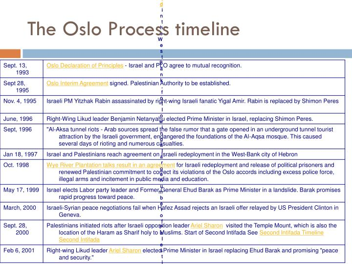 The Oslo Process timeline