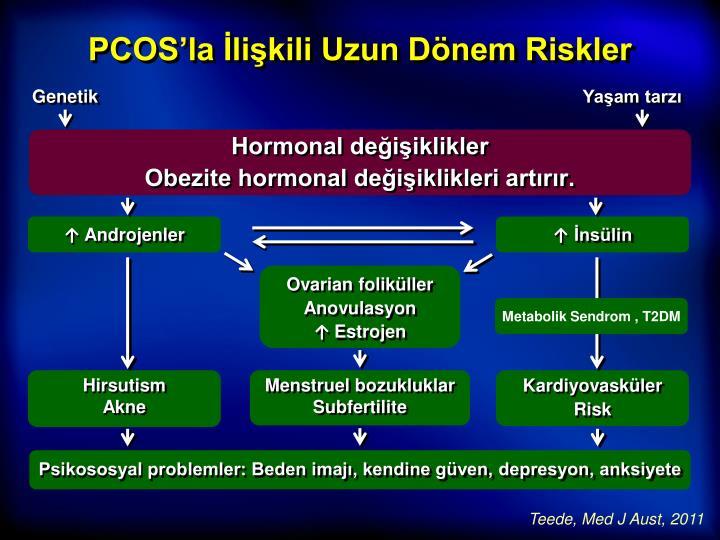 PCOS'la İlişkili Uzun Dönem Riskler