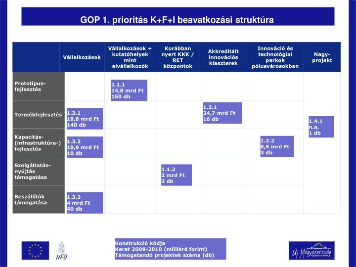 GOP 1. prioritás K+F+I beavatkozási struktúra