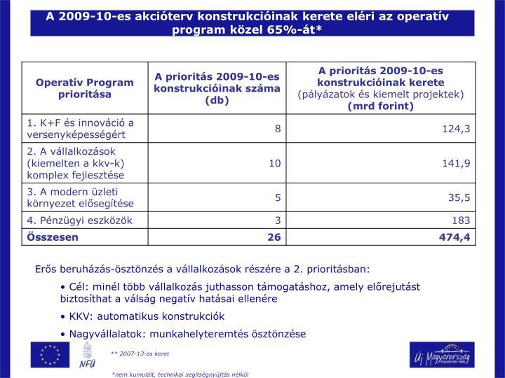 A 2009-10-es akcióterv konstrukcióinak kerete eléri az operatív program