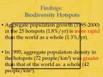findings biodiversity hotspots1