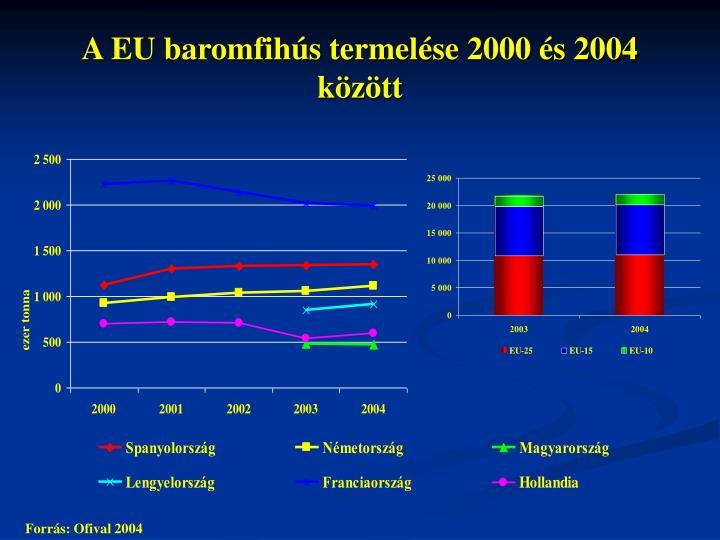 A EU baromfihús termelése 2000 és 2004 között