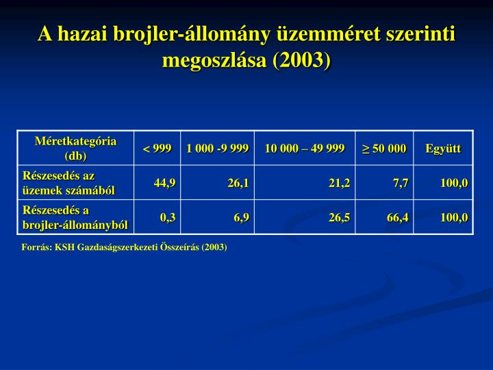 A hazai brojler-állomány üzemméret szerinti megoszlása (2003)