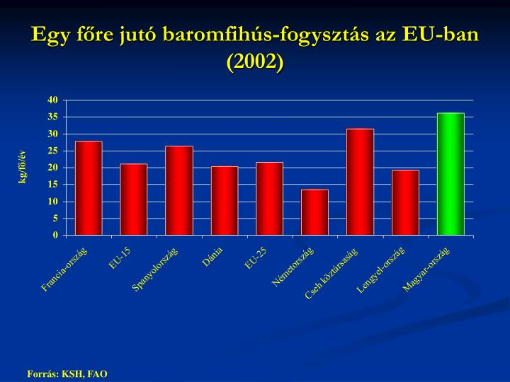 Egy főre jutó baromfihús-fogysztás az EU-ban (2002)