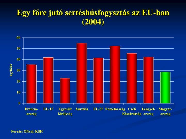 Egy főre jutó sertéshúsfogysztás az EU-ban (2004)