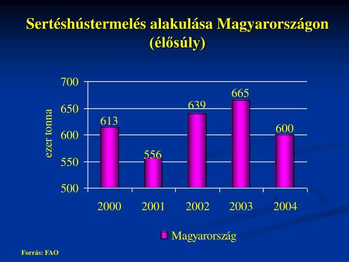Sertéshústermelés alakulása Magyarországon
