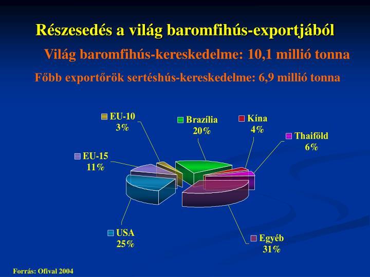 Részesedés a világ baromfihús-exportjából