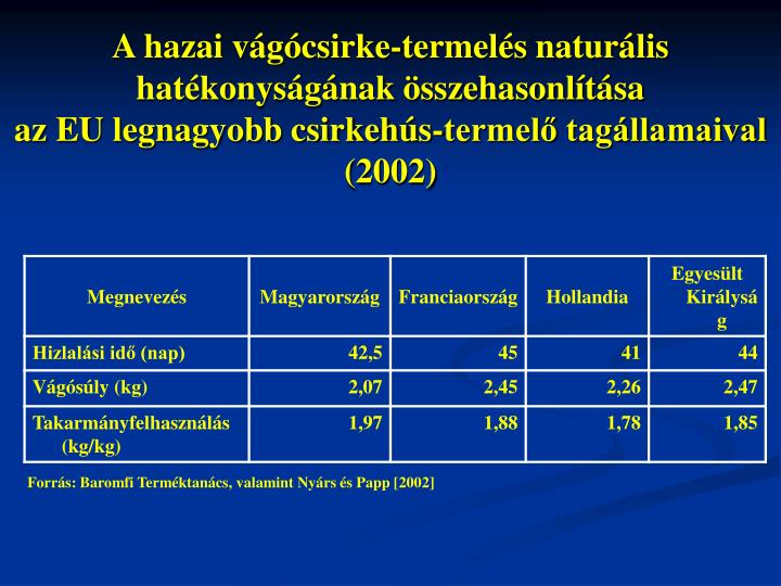 A hazai vágócsirke-termelés naturális hatékonyságának összehasonlítása