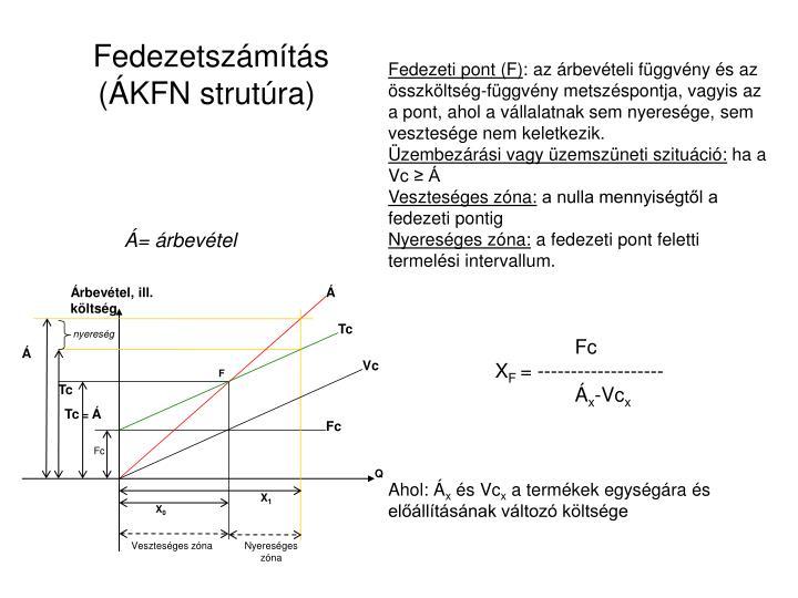 Fedezetszámítás (ÁKFN strutúra)