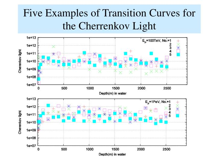 Five Examples of Transition Curves for the Cherrenkov Light