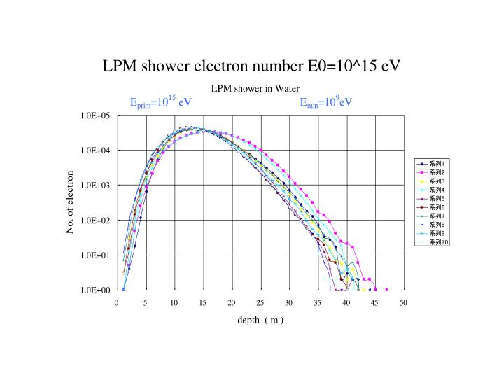 LPM shower electron number E0=10^15 eV
