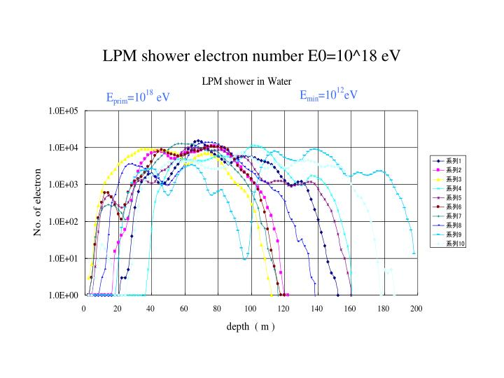 LPM shower electron number E0=10^18 eV