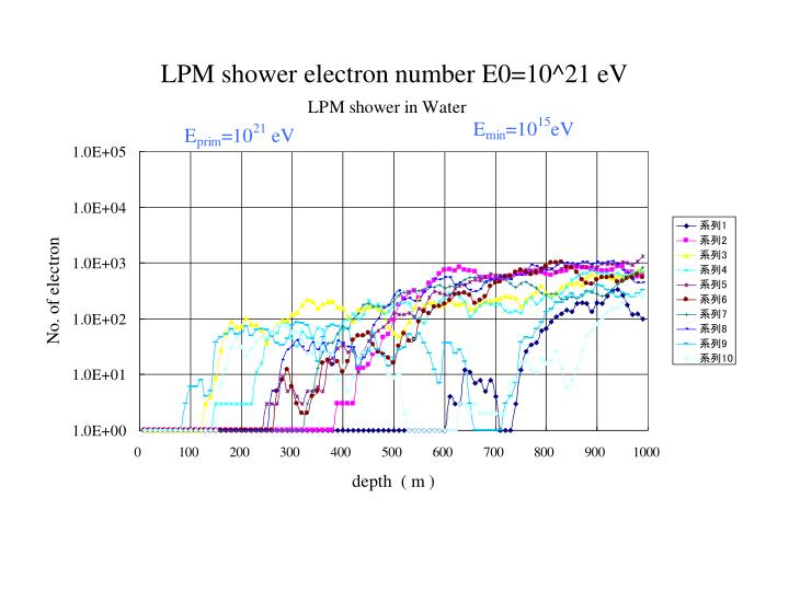 LPM shower electron number E0=10^21 eV