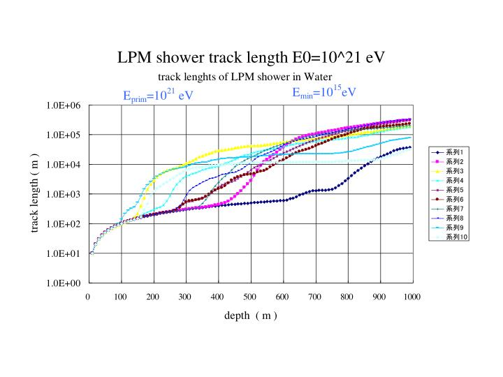 LPM shower track length E0=10^21 eV
