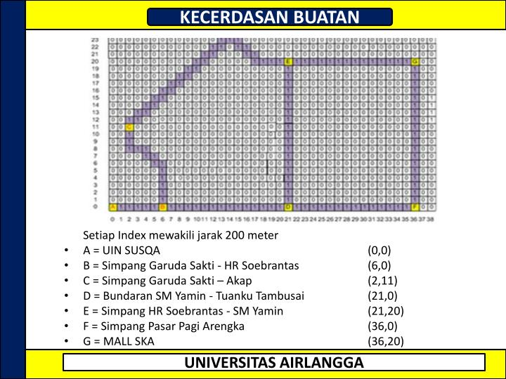 Setiap Index mewakili jarak 200 meter