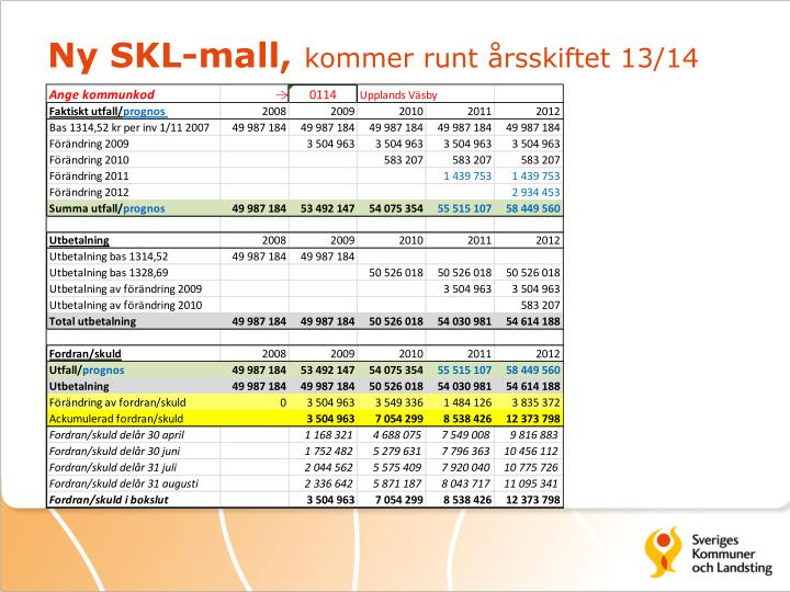 Ny SKL-mall,