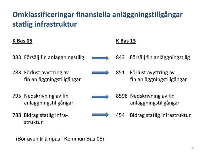 Omklassificeringar finansiella anläggningstillgångar