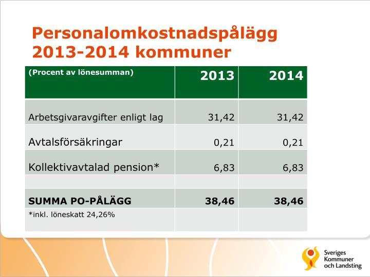 Personalomkostnadspålägg