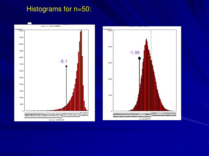 Histograms for n=50: