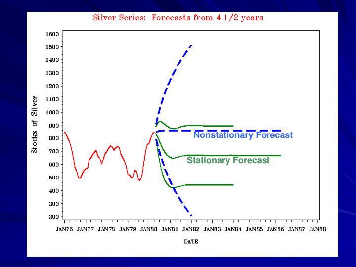 Nonstationary Forecast