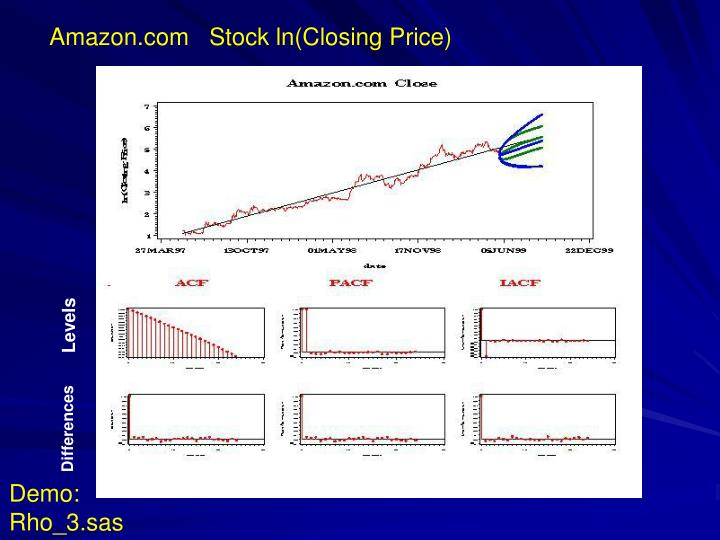 Amazon.com   Stock ln(Closing Price)
