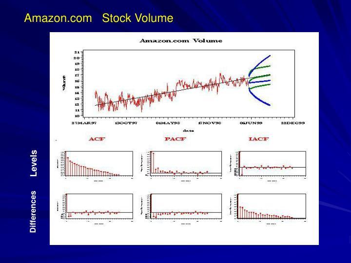 Amazon.com   Stock Volume