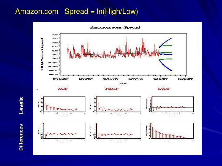 Amazon.com   Spread = ln(High/Low)