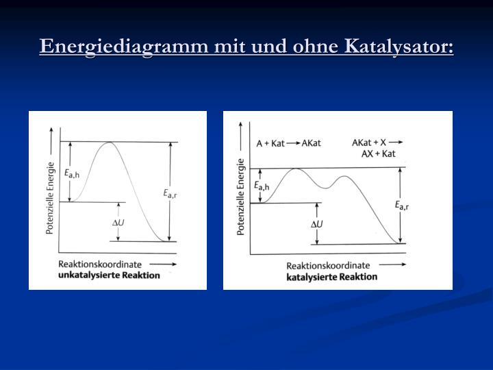Energiediagramm mit und ohne Katalysator: